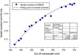 Verdet constant of PBB glasses with different cutoff wavelengths.