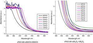 UV-vis spectra for obtained PBB glasses.