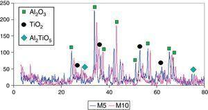 Difracción de rayos X del recubrimiento Al2O3-TiO2 de las muestras M5 y M10.