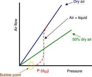 Air flow-pressure representation.