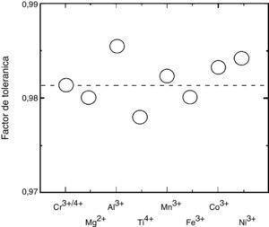 Factor de tolerancia de la perovskita La0.9Sr0.1Cr0.9M0.1O3 vs dopantes en el sitio B (M=Mg, AI, Ti, Cr, Mn, Fe, Co, Ni) [80].