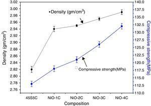 Density and compressive strength of the bioactive glass-ceramic samples.