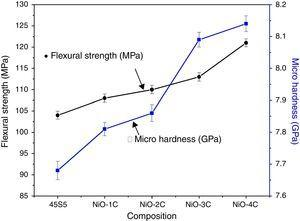 Flexural strength and micro hardness of the bioactive glass-ceramic samples.