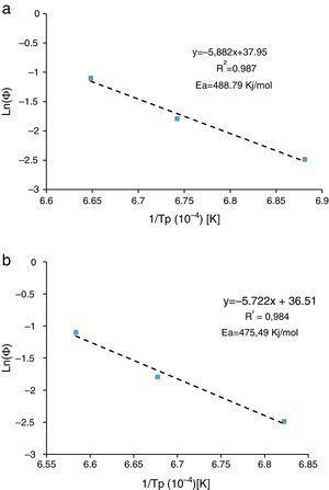 Plots of lnΦ versus 1/Tp (a) by dilatometry curves, (b) by DTA curves.