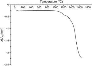 Dilatometry curve of the γ-Al2O3 transition alumina sample heated up to 1700°C at 5°C/min heating rate.