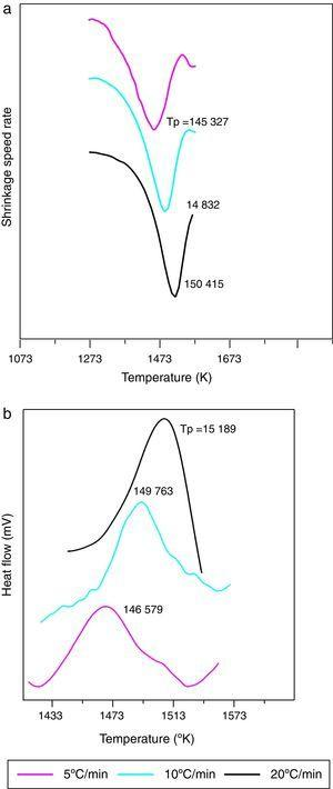 θ to α-Al2O3 maximum transformation peak of dilatometry derivative curves (a) and DTA curves (b) at various heating rates.