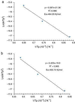 Plots of ln (Φ/Tp2) versus 1/Tp (a) by dilatometry curves, (b) by DTA curves.