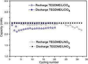 Discharge and recharge of cells with different solutes based on modified lithium anode.