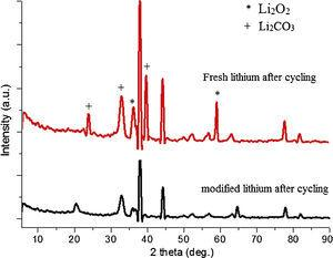XRD spectra after cycling for modified anode and fresh anode.