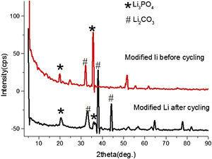 XRD spectra of modified anode before and after cycling.