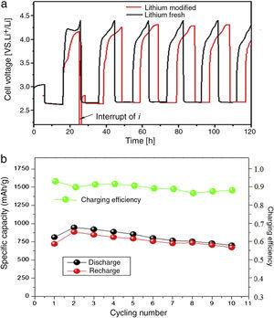 load profile of Li-O2 battery with modified/fresh lithium anode (a) and cycling performance of the first 10 cycles (b).