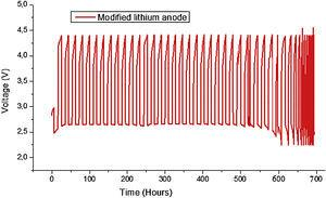Load profiles of cell from first to 28th cycle at current rate of 0.1mA/cm2.