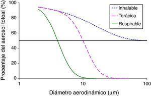 Convenios para el muestreo de las fracciones inhalable, torácica y respirable según Norma UNE EN 481.