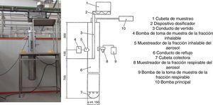 Esquema e imagen del método de caída continua empleado para la determinación del poder de emisión de polvo.