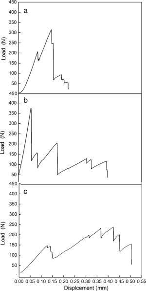 The load–displacement curves of the composites (a) P10, (b) P20 and (c) P30, P20 has highest load at the same time P30 own highest displacement value.