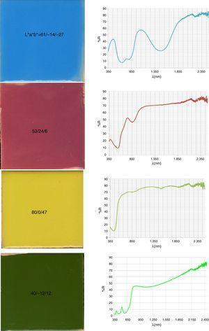 Fotografía y espectro Vis-NIR de los pigmentos CMY del circón y la eskolaita Cr2O3 utilizados como referencia de las coloraciones en piezas vidriadas con esmaltes al 5% en frita de bicocción (1.050°C).