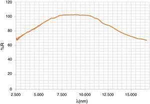 Espectro MIR del polvo de la perovskita negra CrNdO3.
