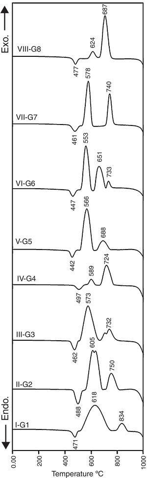 DTA curves of the investigated glasses.