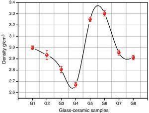 Density of the investigated glass–ceramics samples.
