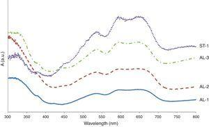 VIS spectra recorded from blue areas of some samples. (A) Sample ST-1. (B) Sample AL-1. (C) Sample AL-2. (D) Sample AL-3.