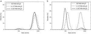 Particle size distribution in (a) volume (Dv) and (b) number (Dn) for 0CTAB:45H2O, 0.1CTAB:45H2O and 0.3CTAB:45H2O.