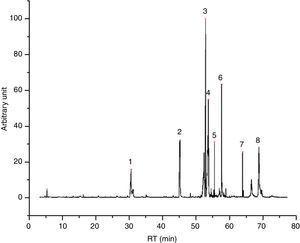 I49 chromatogram – (1) diethylene glycol, (2) triethylene glycol, (3) tetraethylene glycol, (4) butylated hydroxytoluene, (5) 1-methylethyl laurate, (6) pentaethylene glycol, (7) 2-ethylhexyl ester laurate and (8) 2-ethylhexyl ester laurate.