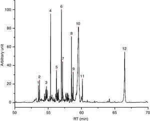 I2 chromatogram – (1) pentadecane, (2) butylated hydroxytoluene, (3) 2-methyl-pentadecane, (4) hexadecane, (5) 2,6,10-trimethyl-pentadecane, (6) ?, (7) 2,6,10,14-tetramethyl-hexadecane, (8) octadecane, (9) 2,6,10,14-tetramethyl-hexadecane, (10) ?, (11) eicosane and (12) 1,2-diethyl-cyclohexadecane.