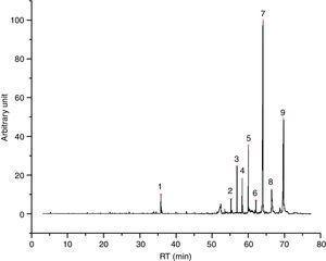 I33 chromatogram – (1) 2-ethyl-1-hexanol, (2) ?, (3) 2-ethylhexyl octanoate, (4) 2-hexyl-1-decanol, (5) 2-ethylhexyl decanoate, (6) ?, (7) 2-ethylhexyl ester laurate, (8) 1-eicosene and (9) 2-ethylhexyl myristate.