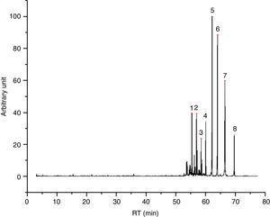 I24 chromatogram – (1) hexadecane, (2) heptadecane, (3) octadecane, (4) 2-ethylhexyl decanoate, (5) isopropyl palmitate, (6) 2-ethylhexyl ester laurate, (7) 1,2-diethyl-cyclohexadecane and (8) 2-ethylhexyl myristate.