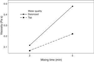 Statistically significant double interaction of mixing time and water quality on the viscosity of the plaster suspension.