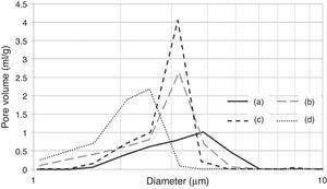 Pore size distribution of plaster molds prepared under different conditions: (a) reference sample (all variables at low level, run 1 Table 2a), (b) effect of mixing time (longest mixing time, run 9 Table 2a), (c) effect of water temperature (highest water temperature, run 5 Table 2a) and (d) effect of water quality (highest water quality, run 3 Table 2a).