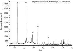 DRX del sistema sol-gel de aluminio a 110°C. Fase cristalina fosfato de monoaluminio (A).