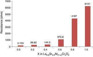 Resistance values related to the content of the chromium cation in the La0.8Sr0.2Ni(1−x)CrxO3 system.