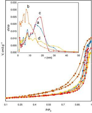 (A) Nitrogen adsorption–desorption isotherm and (B) the corresponding pore size distribution curve for samples, (a) N-5, (b) C-5, (c) N-11 and (d) C-11.