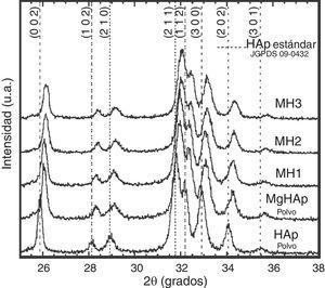 Patrones de difracción de rayosX de los polvos de partida de HAp y Mg-HAp y de los compactados obtenidos bajo diferentes condiciones de temperatura mediante compactación hidrotérmica en caliente, durante 6h y con 60MPa de carga uniaxial. MH1: 150°C; MH2: 175°C; MH3: 200°C.