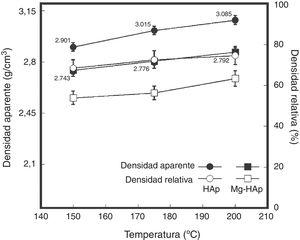 Gráficas de densidad de los compactados obtenidos mediante el proceso de compactación hidrotérmica en función de la temperatura para ●ο (HAp) y ■□ (Mg-HAp).