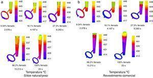 Resultados de la simulación del proceso de llenado de los moldes de: a) sílice/yeso, y b) revestimiento comercial, empleando el software Flowcast®.