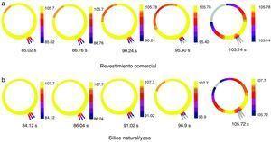 Resultados de la simulación del proceso de solidificación de la aleación colada en un molde de: a) revestimiento comercial, y b) sílice/yeso, empleando el software Solidcast®.