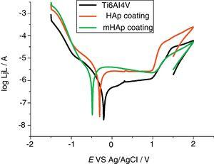 Potentiodymanic polarization curves of uncoated Ti6Al4V alloy (black line), of HAp coating (blue line) and of mHAp (green line) recorded after two weeks immersion in SBF solution at 37°C. The potential scanning rate is 1mV/s.