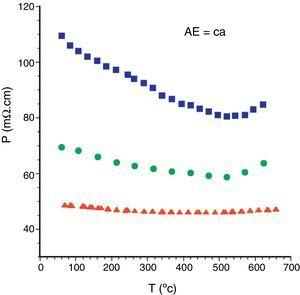 Temperature dependence of the electrical resistivity of Bi2Ca2Co1.7Ox samples, as a function the processing method:  solid state sintered,  LFZ as-grown and,  LFZ annealed.