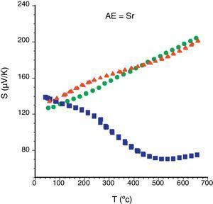 Temperature dependence of the Seebeck coefficient of Bi2Sr2Co1.8Ox samples, as a function the processing method:  solid state sintered, LFZ as-grown and,  LFZ annealed.