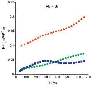 Variation of PF with temperature for Bi2Sr2Co1.8Ox samples, as a function the processing method:  solid state sintered,  LFZ as-grown and,  LFZ annealed.