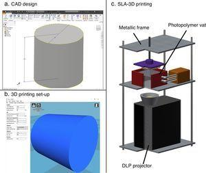 Schematic representation of the process which includes modelling, slicing and 3D printing.