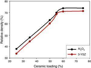 Evolution of the relative density vs ceramic loading in 3D printed cubes sintered at 1500°C for 6h (ramp rate 5Kmin−1).