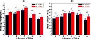 Relation between bending, tensile strength vs % content of silica.