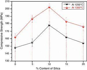Graph between compressive strength vs % content of silica.