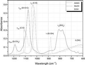 FTIR-ATR spectra of the molecules used in this work and the assignation of the bands.