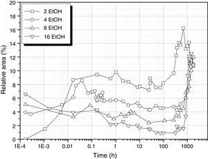 Evolution of the 930cm−1 band of Si–OH groups for different EtOH concentrations.