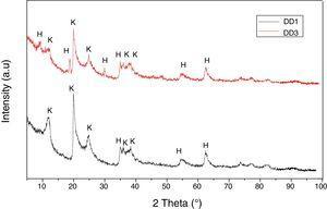 XRD spectra of the used natural kaolin, K: kaolinite&#59; H: halloysite.