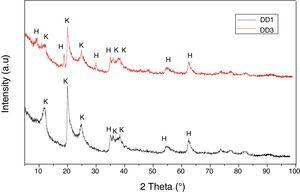 XRD spectra of the used natural kaolin, K: kaolinite&#59; H: halloysite.